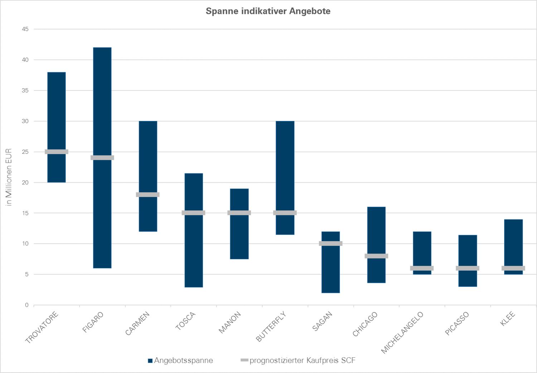 Indikative Angebote Graph
