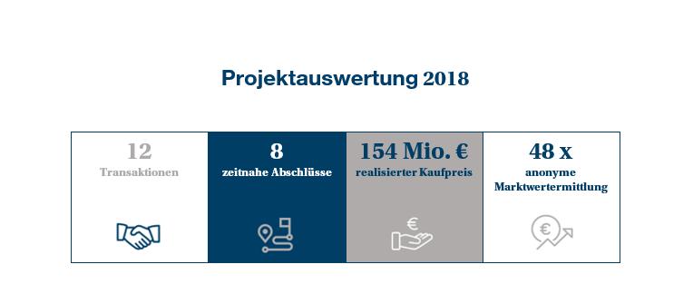 Projektauswertung 2018